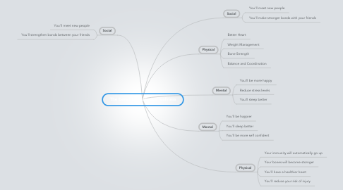 Mind Map: The benefits of physical wellness