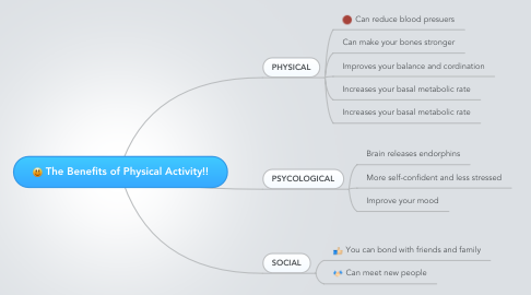 Mind Map: The Benefits of Physical Activity!!
