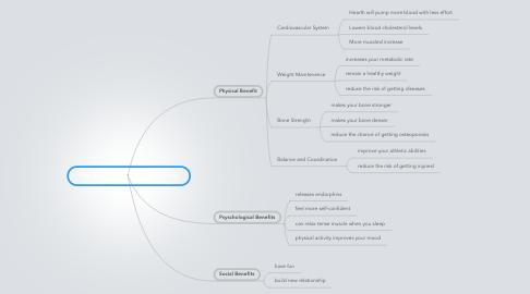 Mind Map: The Benefits of Physical Activity