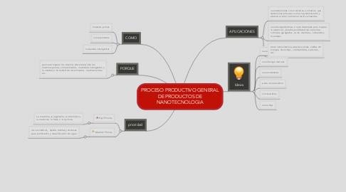 Mind Map: PROCESO PRODUCTIVO GENERAL DE PRODUCTOS DE NANOTECNOLOGIA