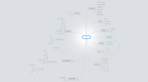 Mind Map: QCPU