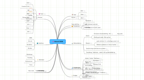 Mind Map: Award 2008