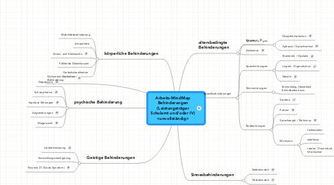 Mind Map: Arbeits-MindMapBehinderungen(LeistungsträgerSchulamt und/oder IV)<unvollständig>