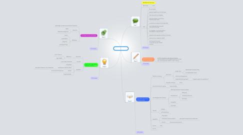 Mind Map: PBL 8 session 1