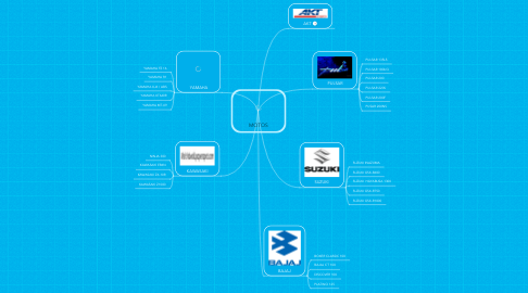 Mind Map: MOTOS