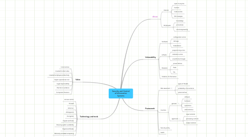Mind Map: Security and Control of Information Systems