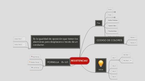 Mind Map: RESISTENCIAS