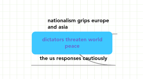Mind Map: dictators threaten worldpeace