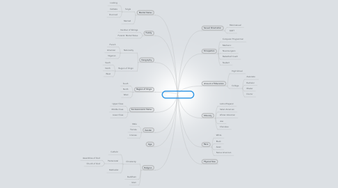 Mind Map: Diversity Identities
