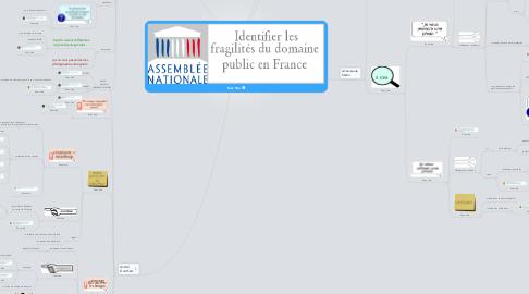 Mind Map: Sans titre