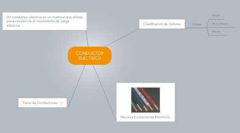Mind Map: CONDUCTOR ELECTRICO