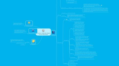 Mind Map: Elementos o materiales utilizados en la nanotecnologia