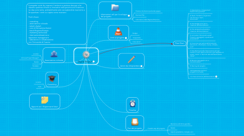 Mind Map: Digital Project