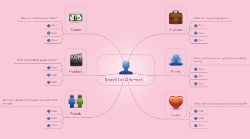Mind Map: Brandi Lei Alderman