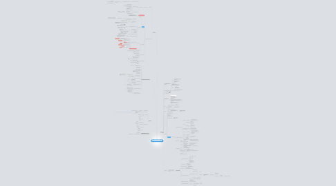 """Mind Map: Запуск проекта """"Все о самостоятельных путешествиях"""""""