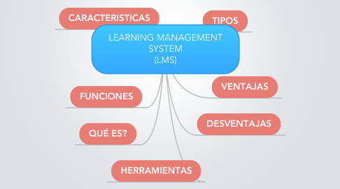 Mind Map: LEARNING MANAGEMENT SYSTEM (LMS)