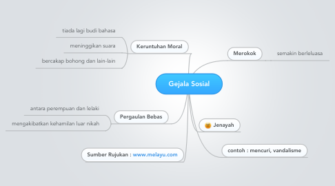 Mind Map: Gejala Sosial