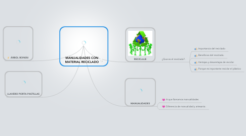 Mind Map: MANUALIDADES CON MATERIAL RECICLADO
