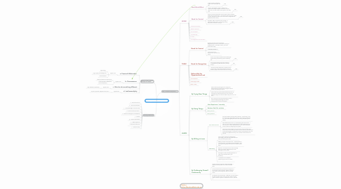 Mind Map: FInding on Student Entrepreneurs