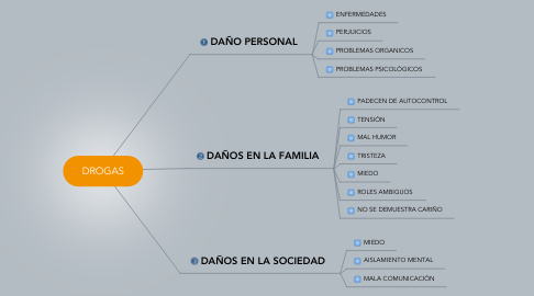 Mind Map: DROGAS