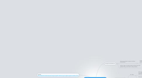 Mind Map: 3E ML: Langkah-langkah untuk menggalakkan para pelajar berbudi bahasa