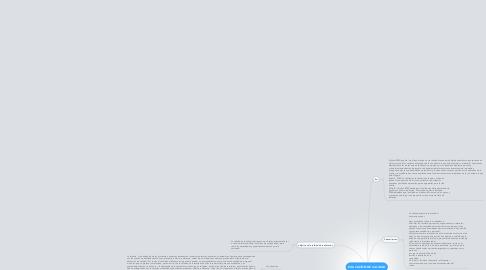 Mind Map: EDUCACIÓN DE CALIDAD