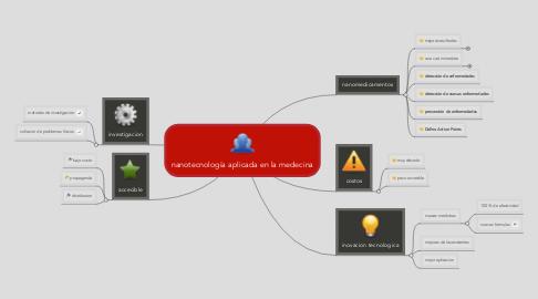 Mind Map: nanotecnología aplicada en la medecina