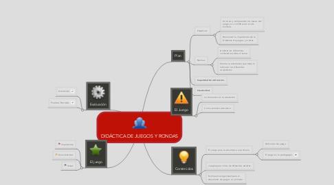 Mind Map: DIDÁCTICA DE JUEGOS Y RONDAS