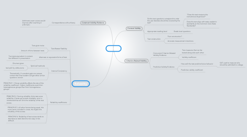 Mind Map: Validity