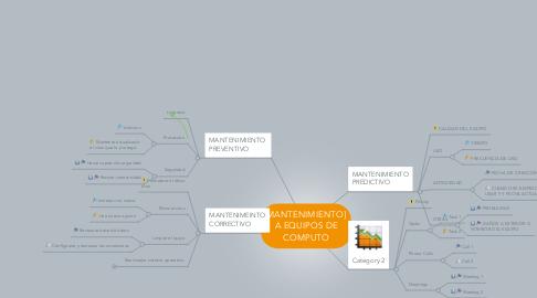 Mind Map: MANTENIMIENTO] A EQUIPOS DE COMPUTO
