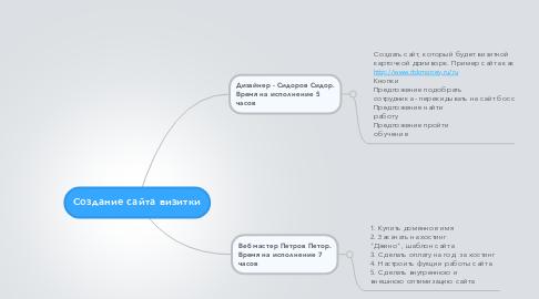 Mind Map: Создание сайта визитки