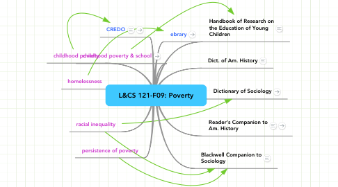 Mind Map: L&CS 121-F09: Poverty