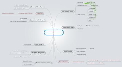 Mind Map: Undervisningen er ikke optimalt struktureret