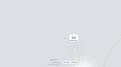 Mind Map: Fähigkeitsmatrix aus Unternehmer  Perspektive
