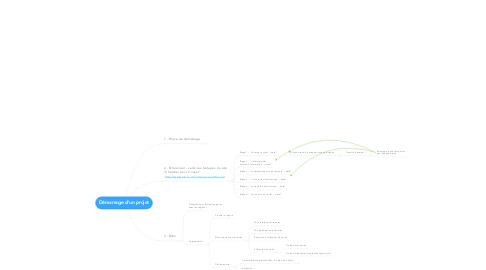 Mind Map: Démarrage d'un projet