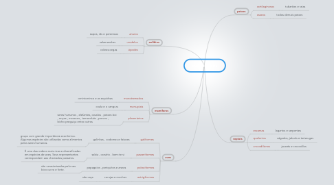 Mind Map: vertebrados