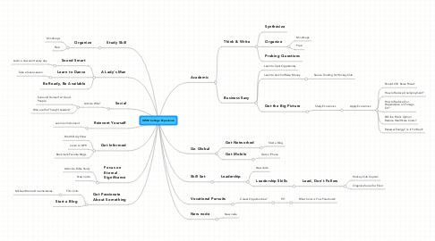 Mind Map: UWM College Experience