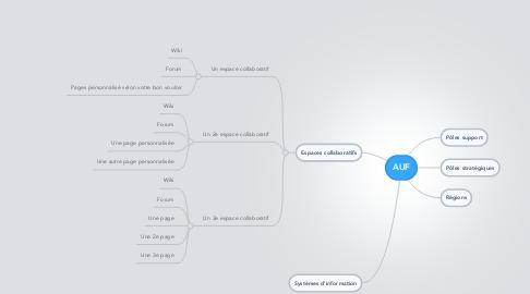 Mind Map: AUF