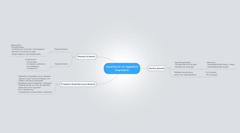 Mind Map: capacitacion en seguridad hospitalaria