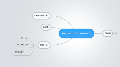 Mind Map: Yanus Entertainment