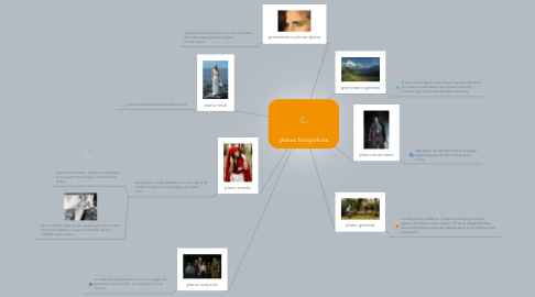 Mind Map: planos fotograficos