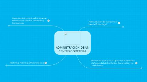 Mind Map: ADMINISTRACIÓN  DE UN CENTRO COMERCIAL