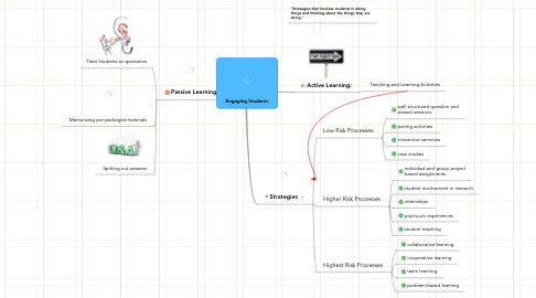 Mind Map: Engaging Students