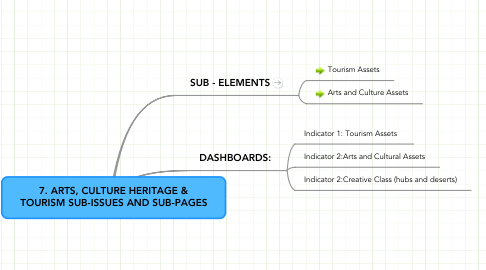 Mind Map: 7. ARTS, CULTURE HERITAGE & TOURISM SUB-ISSUES AND SUB-PAGES