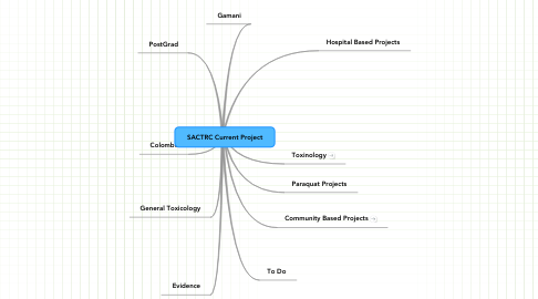 Mind Map: SACTRC Current Project