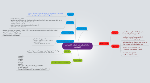 Mind Map: انواع الملكية في النظام الاقتصادي الاسلامي