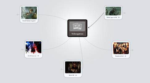 Mind Map: Videogames
