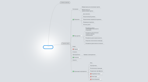 Mind Map: TangoMio