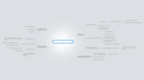 Mind Map: Banning of Abortion in Romania