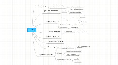 Mind Map: Luca Conti